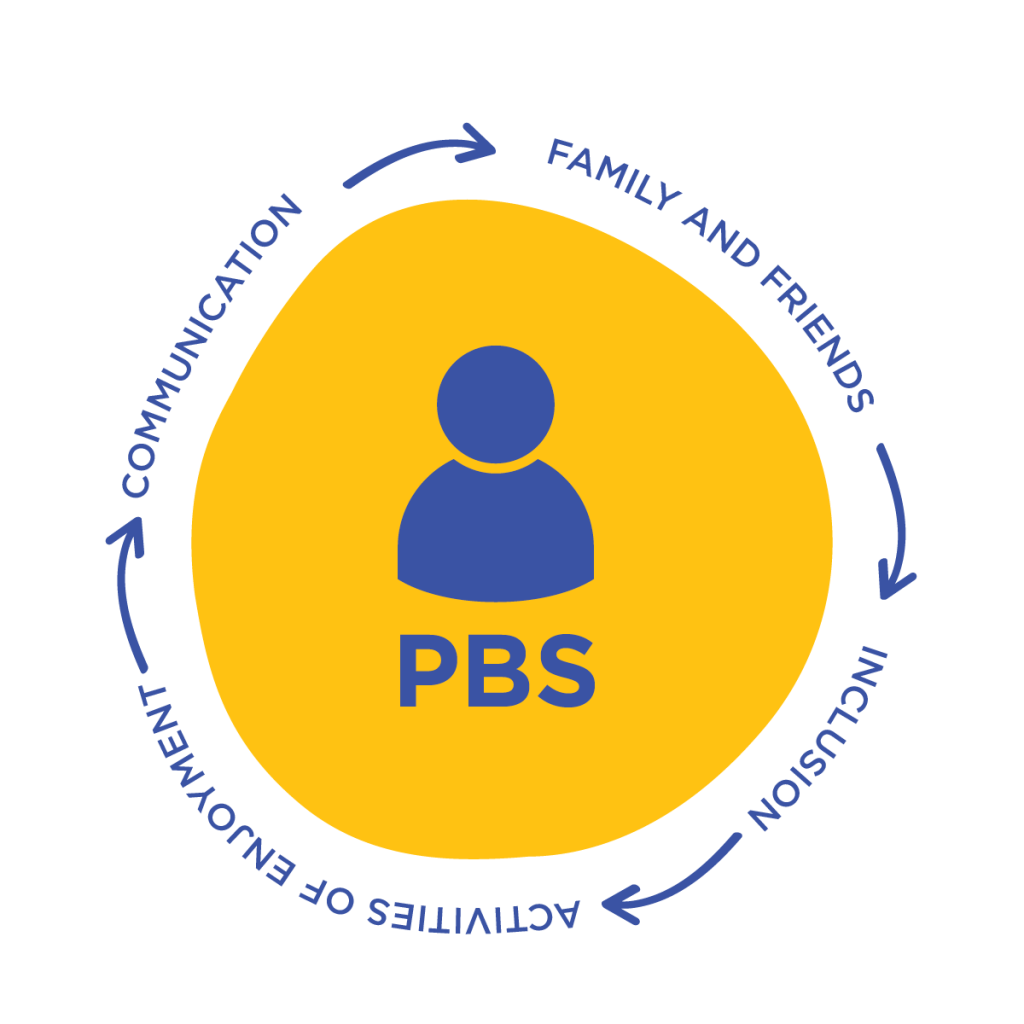 Specialised Behaviour Support (PBSP) MindCare